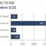 Food M&A and Beverage M&A Transactions by Segment
