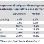 avg gross financing