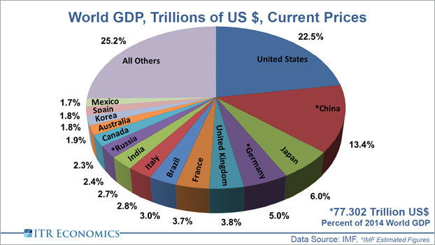 World GDP in Trillions