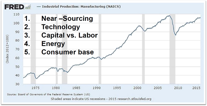 Industrial Production: Manufacturing