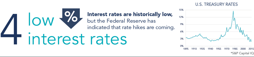 4: Low Interest Rates