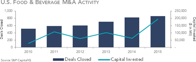 U.S. Food and Beverage M&A Activity
