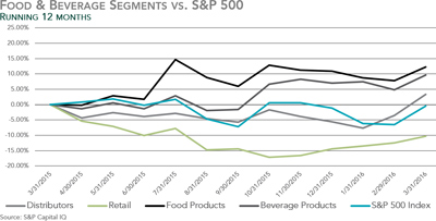 Food & Beverage Segments vs. S&P 500 - Q1 2016