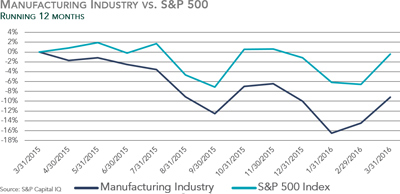 Manufacturing Industry vs. S&P 500 - Q1 2016