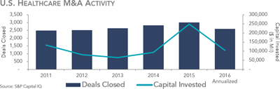 U.S. Healthcare M&A Activity - Q1 2016