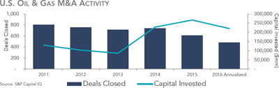 Q2 2016 Oil and Gas M&A Report