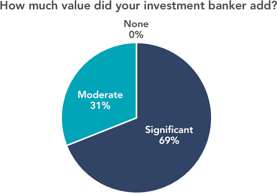 How much value did your investment banker add?