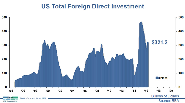 US Total Foreign Direct Investment