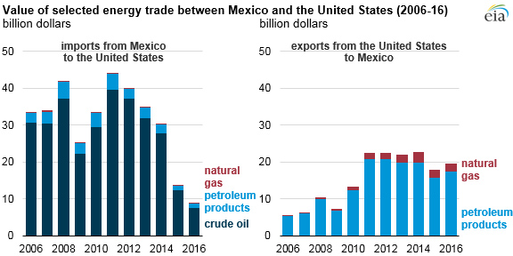 US - Mexico Energy Trade Graphic