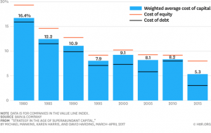 How the Cost of Capital Has Evolved